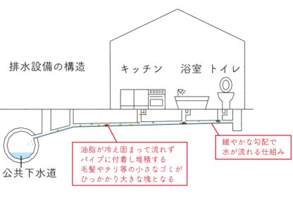 キッチン排水管詰まり調査